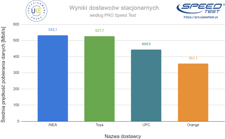 PRO Speed Test wyniki stacjonarni